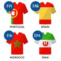 کمپین جام جهانی روسیه 2018-تا 71% تخفیف کالاهای ورزشی - سایت شیکسون